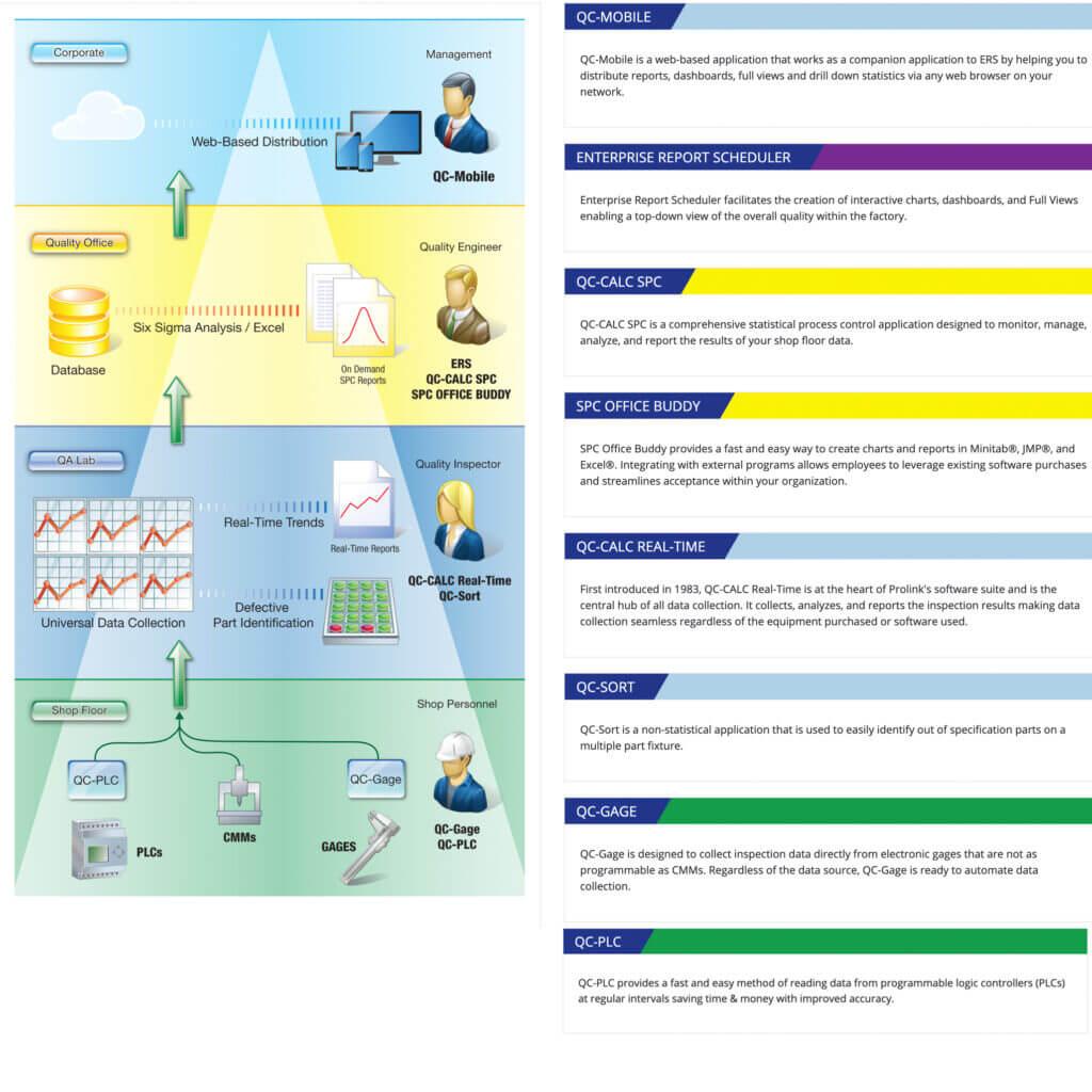 Prolink Software Options