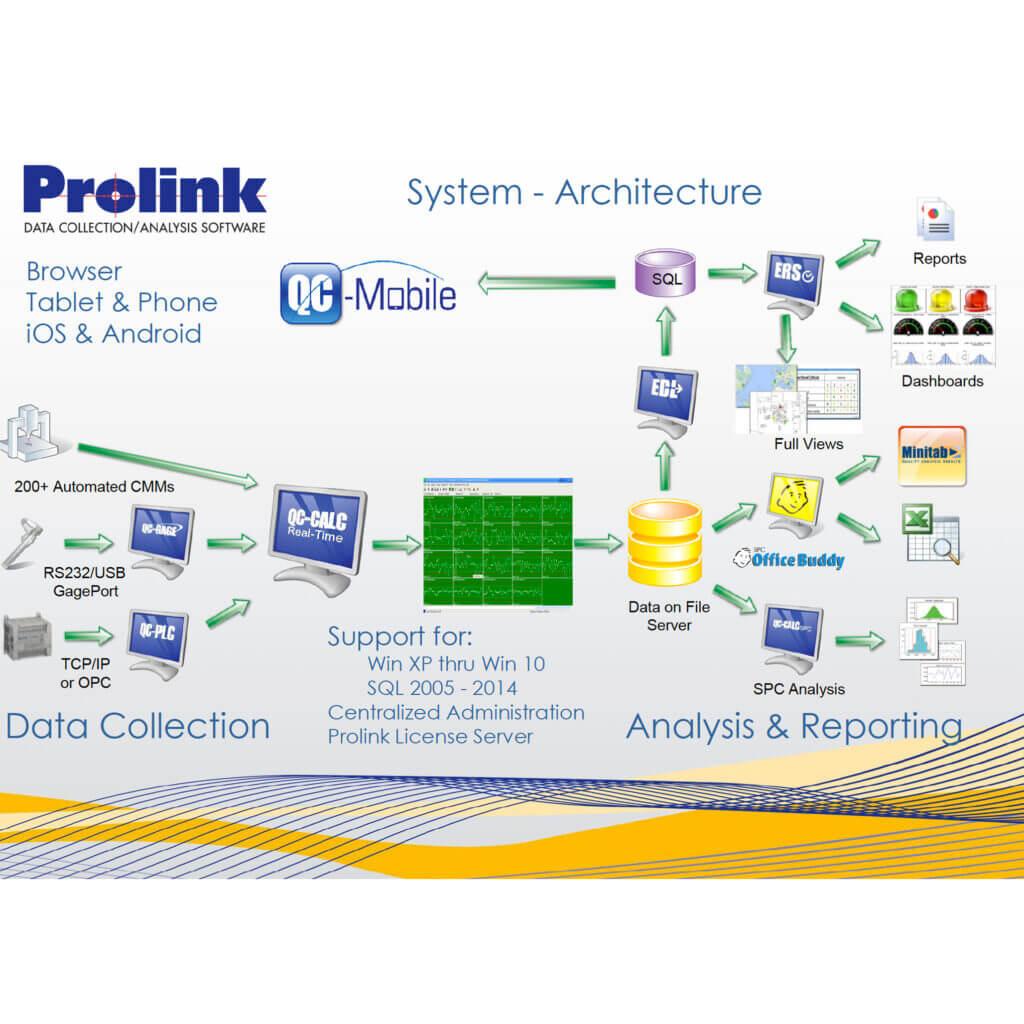 Prolink SPC software for measurement